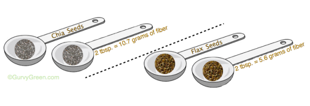Chia Seeds vs. Flax Seeds Which is healthier option